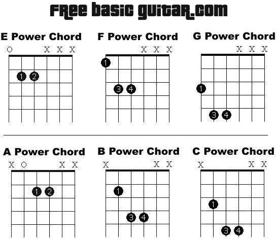 44 A2 POWER CHORD GUITAR, CHORD A2 GUITAR POWER | Guitar Chord
