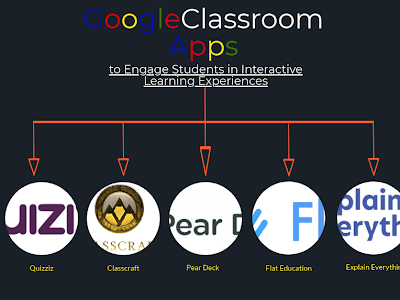 5 Google Classroom Apps to Engage Students in Interactive Learning Experiences