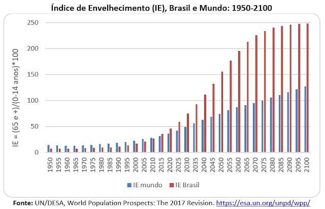 Cai a razão de suporte dos idosos no Brasil e no Mundo