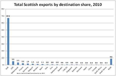 Scottish exports