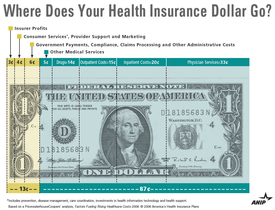 Where does your health insurance dollar go? | Sage Benefit ...
