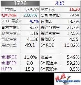 1726_永記_資料_1011Q