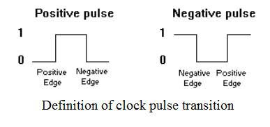 Clock Pulse Transition