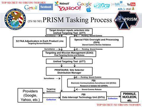 PRISM, scandal, theo dõi, chính phủ Mỹ,