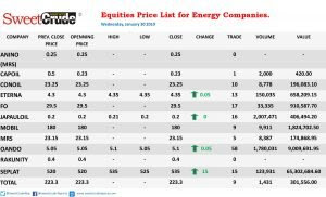 Energy companies post positive trading results on the NSE