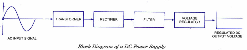 Uninterruptible Power Supply Wiring Diagram | Hvac Power Supply Wiring |  | Fuse Wiring