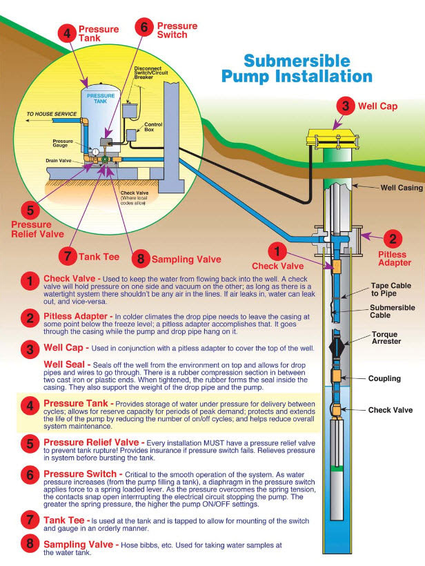 Advance Pump and Filter   Water Filtration Systems   Well ...