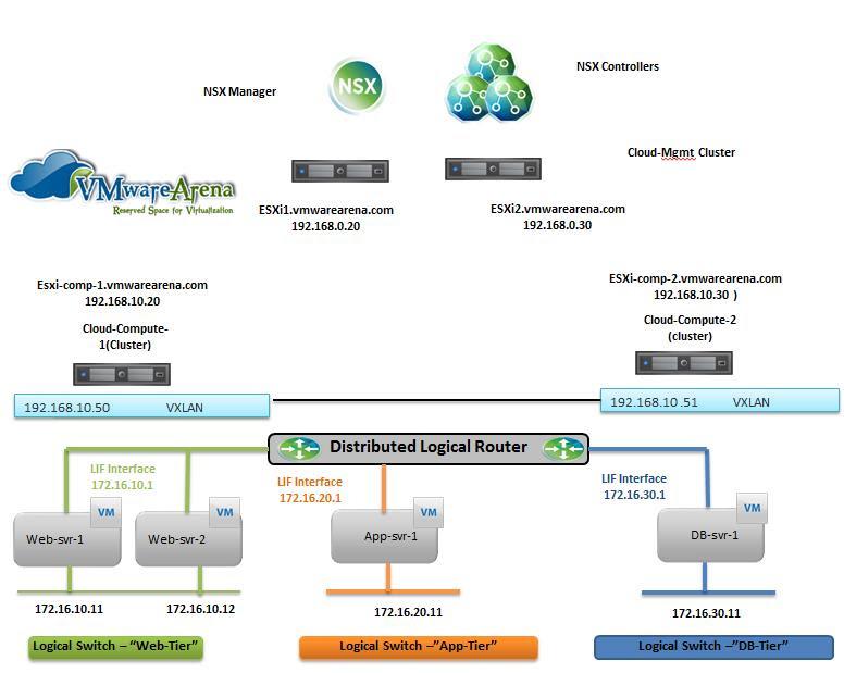 VMware NSX-Logical Routing-Lap Topology