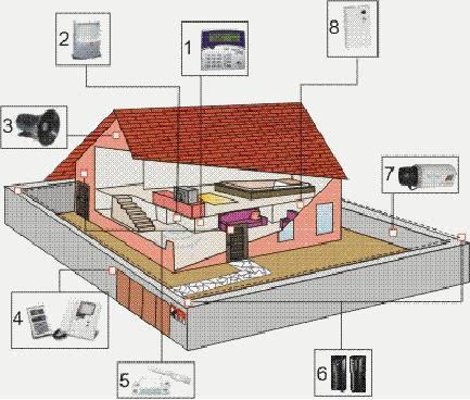Possíveis localizações de elementos de segurança doméstica (Foto: Reprodução / Cursogratisonline.com.br)