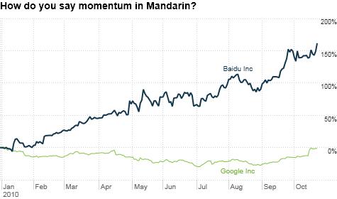 chart_ws_stock_baiduinc.top(2).png