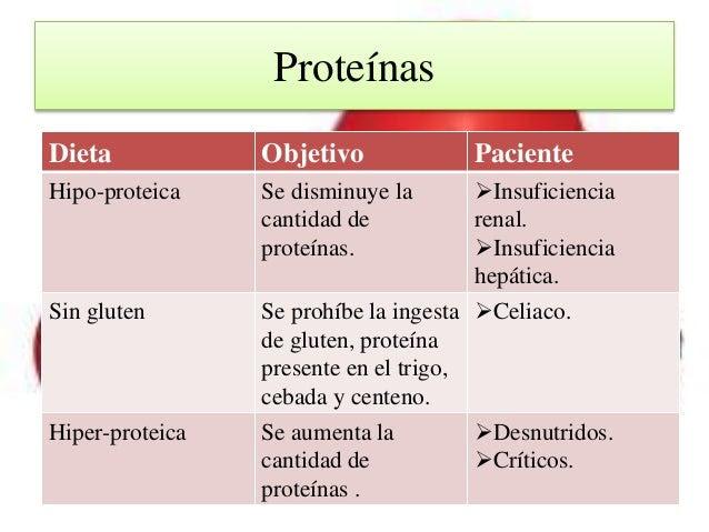 ejemplo de menu de dieta hipoproteica