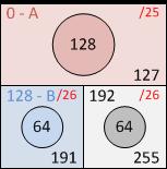 Деление сети на подсети, третий квадрат