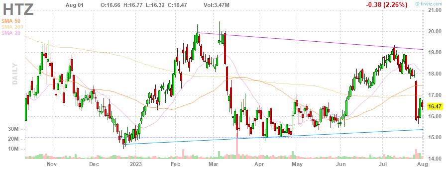 HTZ Hertz Global Holdings, Inc. daily Stock Chart