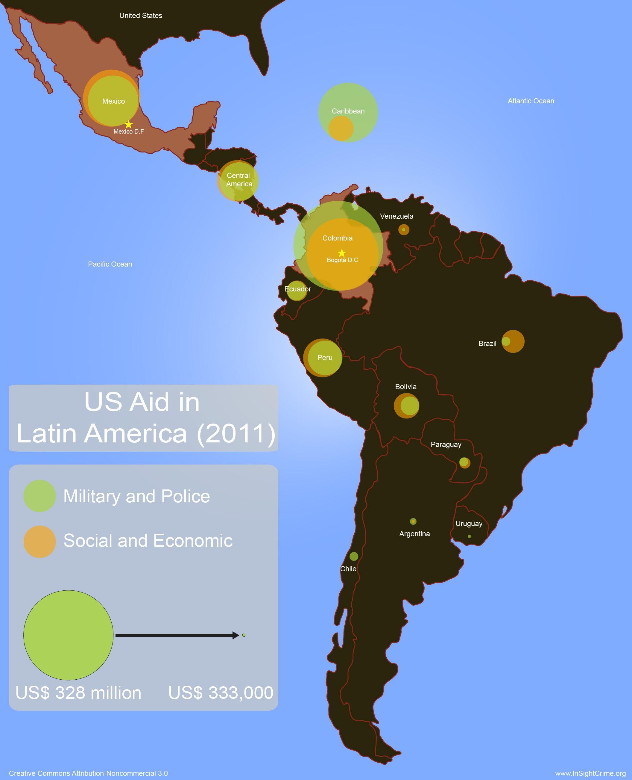 region-military-vs-social-aid