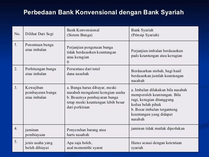 Sebutkan Perbedaan Bank Syariah Dan Bank Konvensional ...