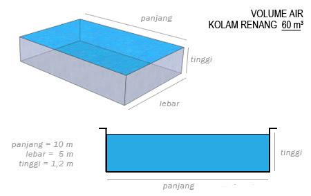 Pertama kali bil air rumah melebihi RM100 Punca yang amat