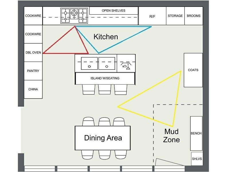 Image Result For Kitchen Design Work Zones