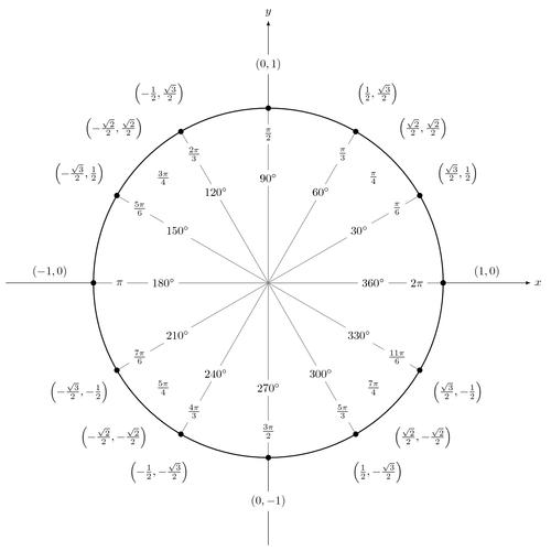 Unit circle | TikZ example