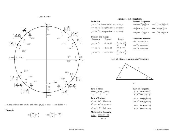 Our Suggestions | Picture for Unit Circle With All 6 Trig Functions