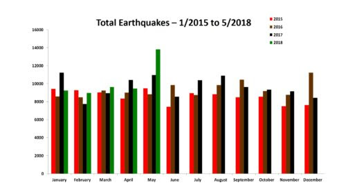 Total Earthquakes 1/2015 to 5/2018