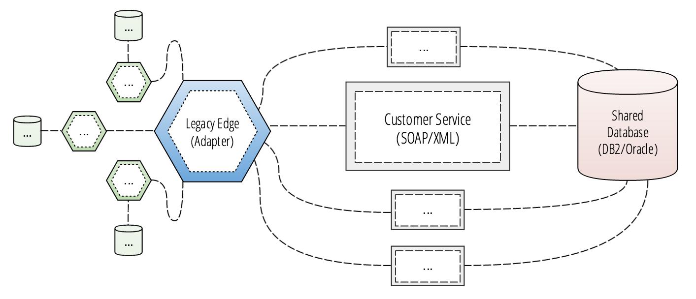 Legacy edge service