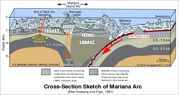 File:Cross section of mariana trench.svg
