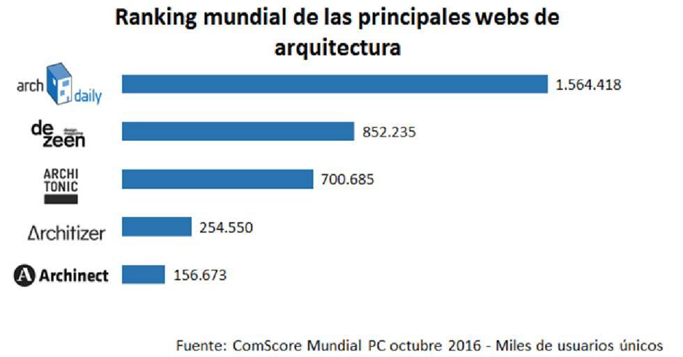 Así crearon la web de arquitectura con más visitas del mundo