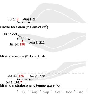 Ozone hole area, minimum ozone, and minimum temperature compared to climatology