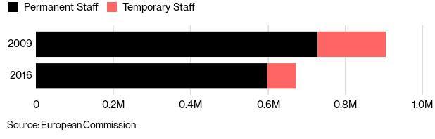Η διαφορά στον αριθμό των δημοσίων υπαλλήλων το 2016 σε σχέση με το 2009 είναι εμφανής