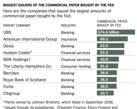 biggest issuers of debt federal reserve bought