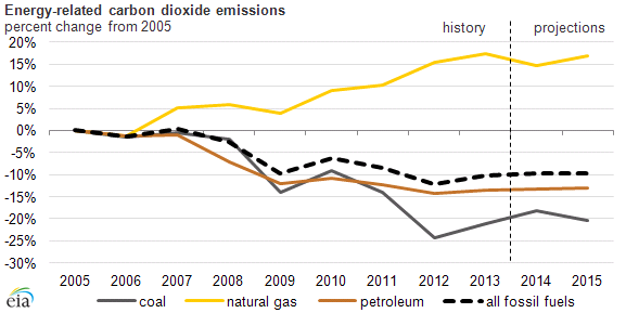 graph of energy-related carbon dioxide emission, as explained in the article text