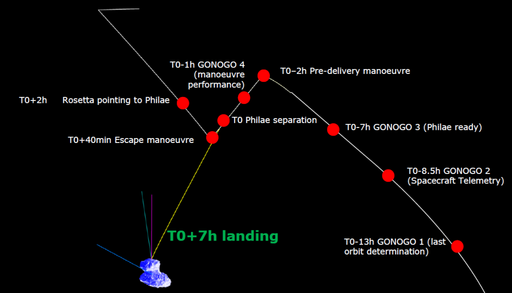 Rosetta Lander entrega órbita Crédito: ESA