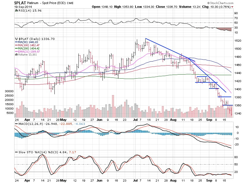 Precious Metals Continue Showing Major Weakness With ...