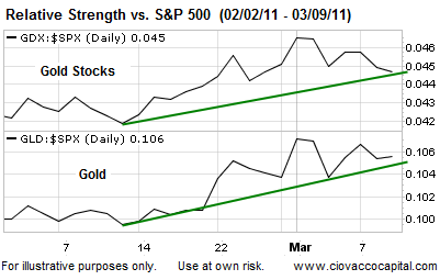 Gold  and Gold Stocks on FSO