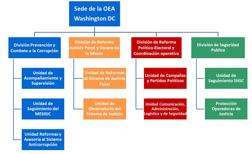 Estructura MACCIH