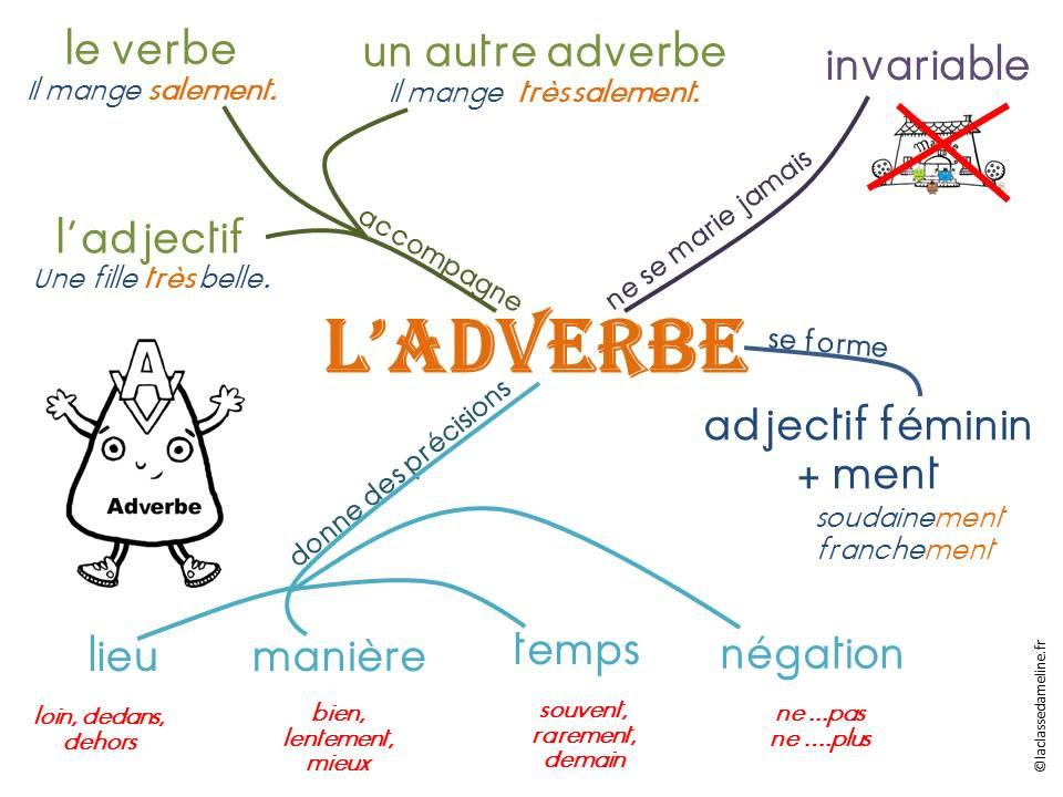 Przysłówek - mapa myśli - Francuski przy kawie