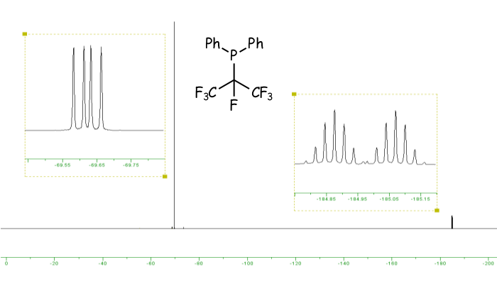 NMR spectrum showing an intense doublet of doublets and a weaker doublet of septets