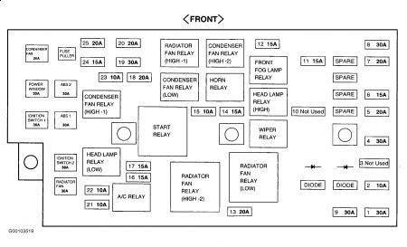 2000 Hyundai Sonata Fuse Box Wiring Diagram Permanent A Permanent A Emilia Fise It