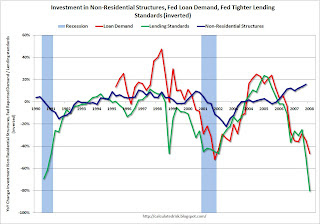 CRE Loan Demand vs. Non-residential Investment Structures
