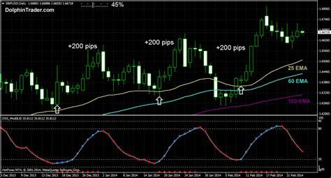 Best indicator for daily chart forex