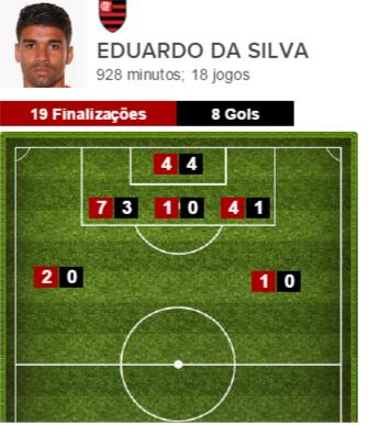 Finalizações de Eduardo da Silva pelo Flamengo no Brasileirão-2014 (Foto: GloboEsporte.com)