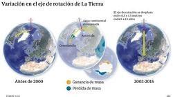 Variación eje rotación de la tierra