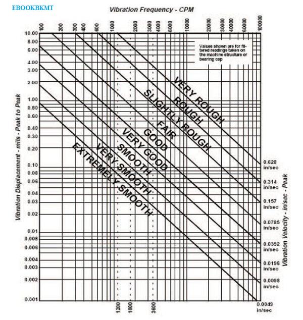 Iso 2372 Vibration Standard Xpheavy