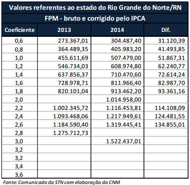 Tabela do FPM dezembro 2014