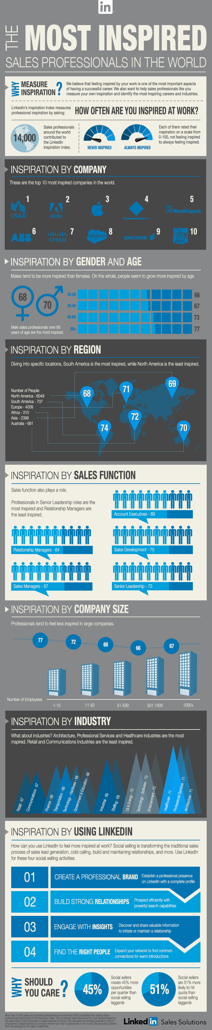 Infographic: The Most Inspired Sales Professionals in the World #infographic
