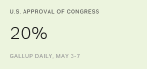 Americans' Approval of Congress Unchanged in May