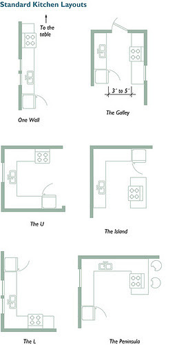 kitchen layouts | Tumblr