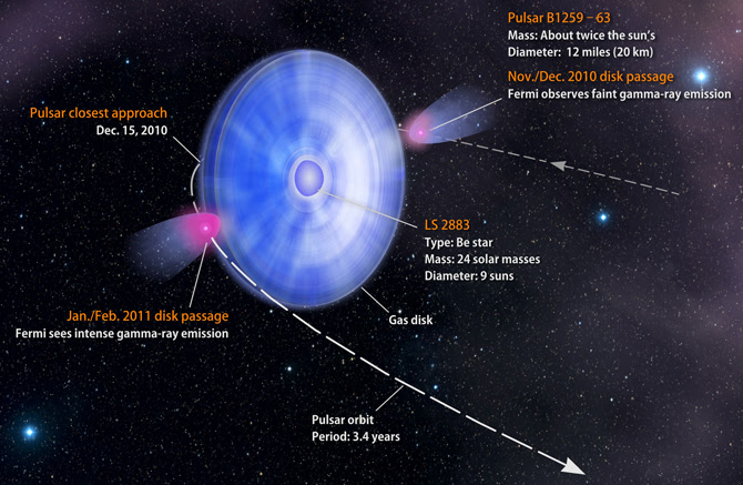 diagram showing orbital path of pulsar B1259-63