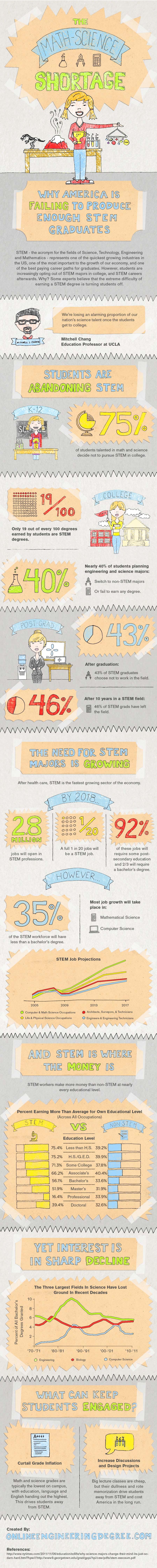 STEM Shortage