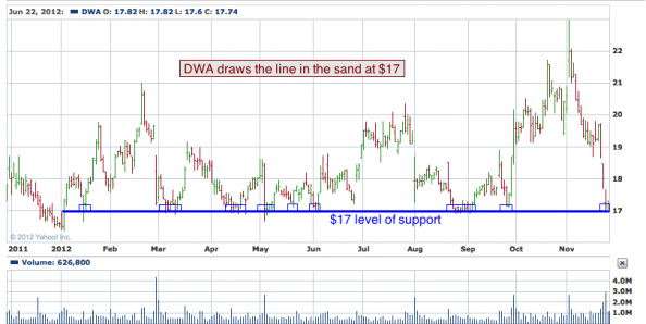 1-year chart of DWA (DreamWorks Animation SKG, Inc.)